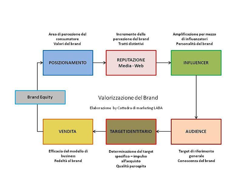 brand equity-wikipedia